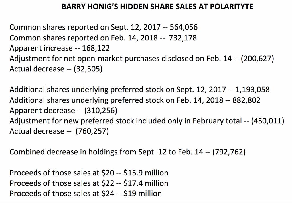 Honig PTE Sales Analysis