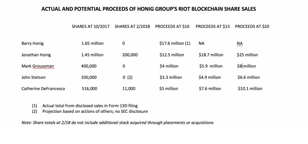 Riot Blockchain stock sales chart